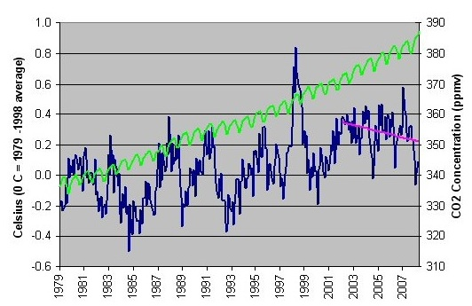 CO2 and temperature compared