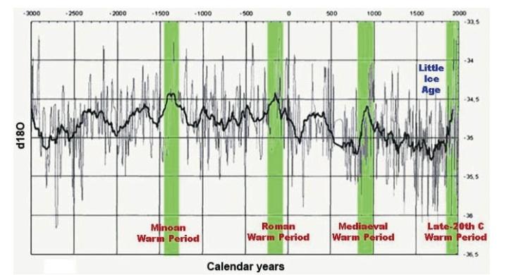 Warming every 1,000 years