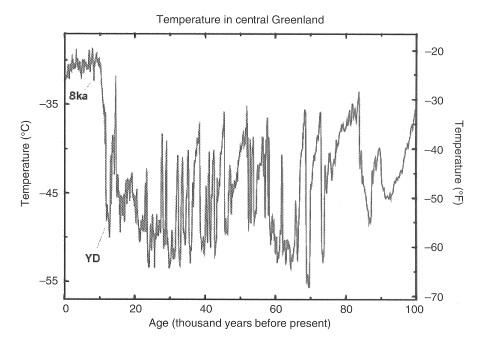 Figure 2: Abrupt climate change during the last glacial