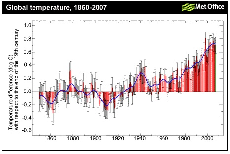 Hadley Centre temperature data, 1850-2007