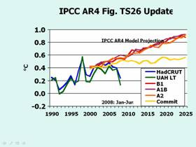 Figure 1: IPCC computer predictions of warming versus real-world temperature data (blue and green lines)