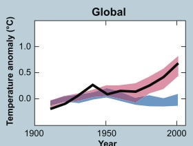 Figure 1: IPCC models show the planet cooling (blue line) without human carbon emissions.