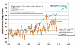 Figure 3: James Hansen's exaggerated prediction