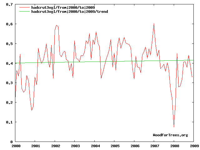 Hadley temperatures show virtually no warming from 2000-2009.