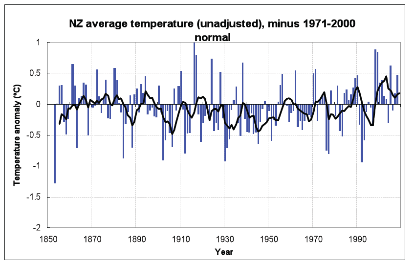 Figure 8: Unadjusted temperatures from 1853-2008, showing a flat temperature trend.