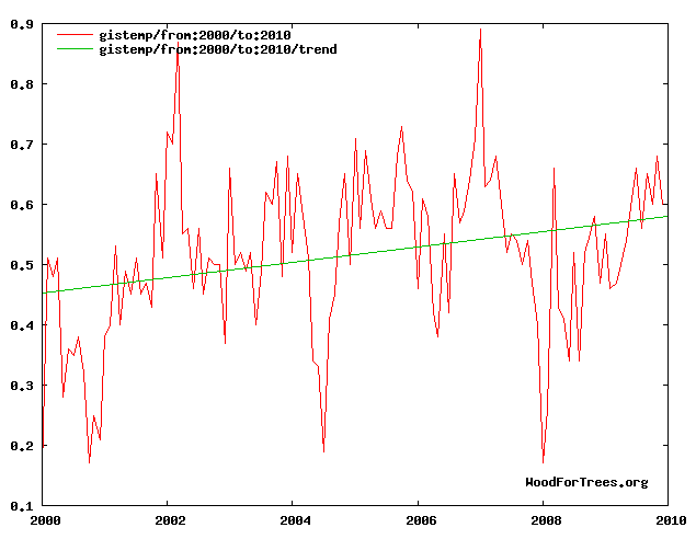 Figure 2: GISS temperatures 2000-2010