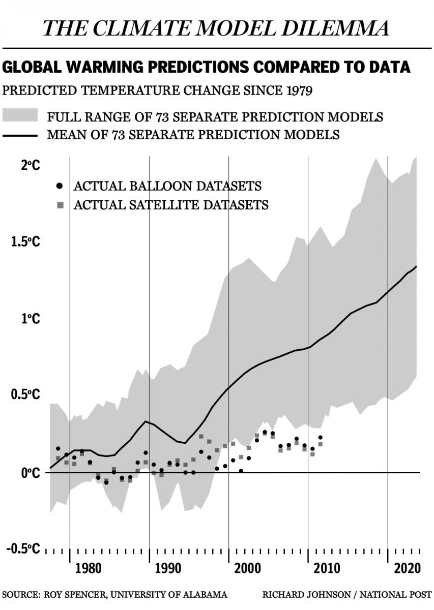 Figure 1: The actual temperatures are the dots. the projected model temperatures are the black line, with grey error bars. In the past 15 years, the model estimates have fallen below even the models' lowest estimates. Source: National Post, from satellite data provided by UAH.