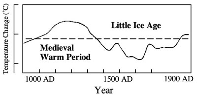 Temperatures over the last 1,000 years: H.H. Lamb