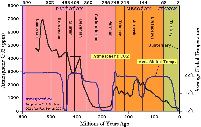 Figure 1: Temperature and carbon dioxide over 600 million years