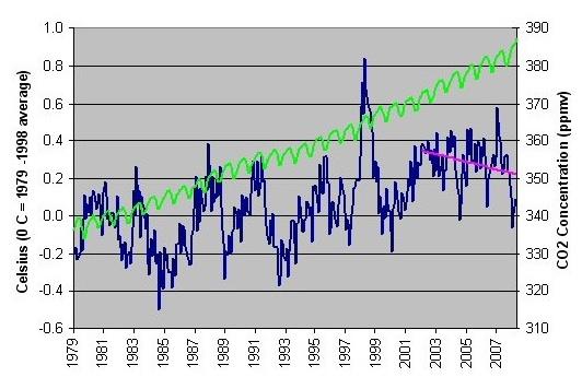 CO2 and temperature compared