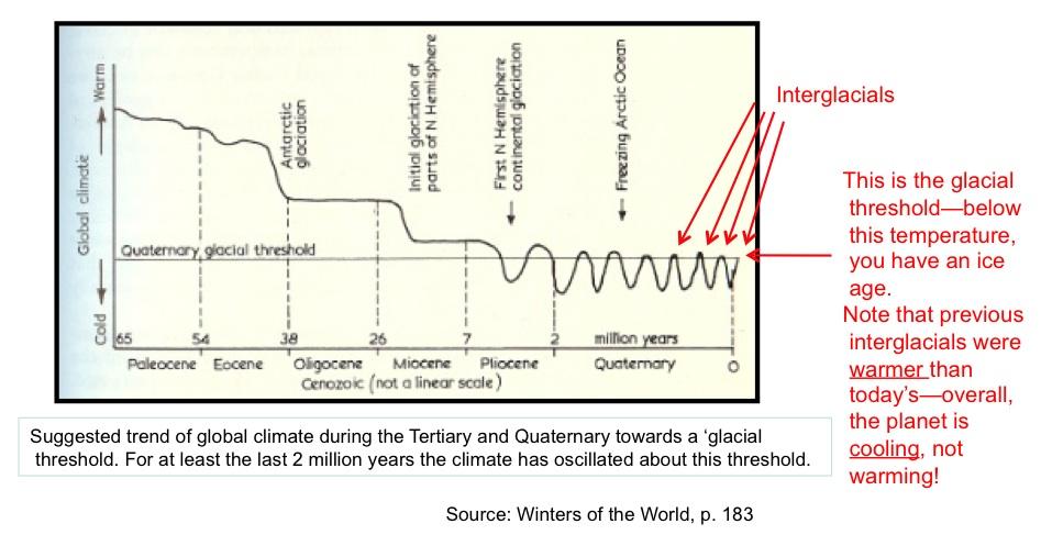 Global temperatures falling