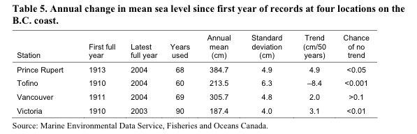 BC sea levels