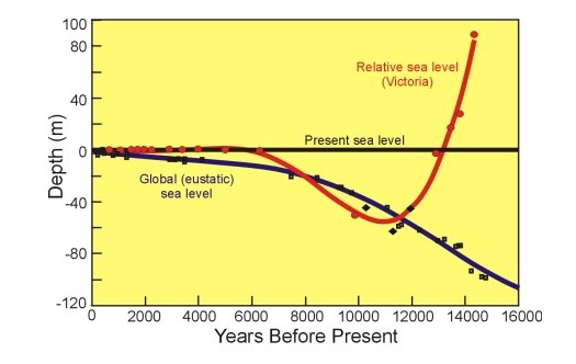 Sea levels Victoria