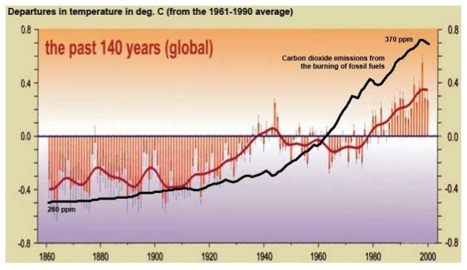 Figure 1. Temperatures since 1860. Source: R.M. Carter