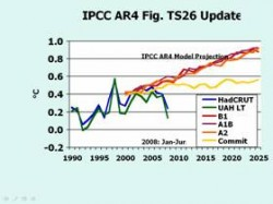 Figure 2: IPCC computer predictions of warming versus real-world temperature data (blue and green lines)