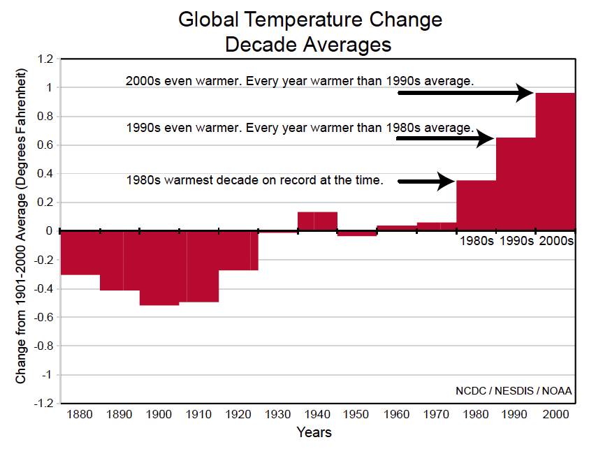 Figure 1: NOAA State of the Climate 2009 Highlights, p. 5