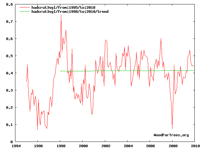 Figure 4: Hadley temperatures from 1995 to 2010.