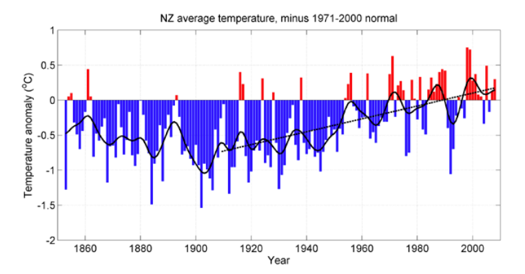 Figure 7: New Zealand temperatures from 1853-2008, adjusted to show an increase of .9°C over the past 100 years.