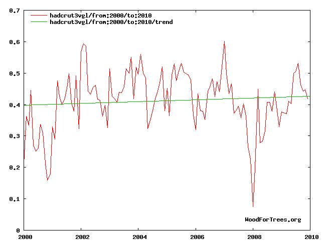 Figure 1: HadCrut temperatures 2000-2010